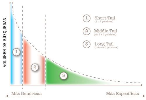 Gráfico de Long Tail SEO