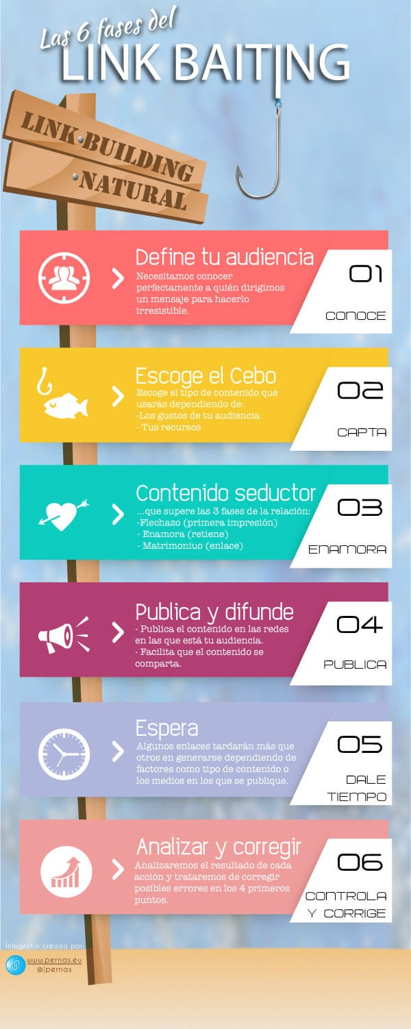 Las 6 fases del Link Baiting