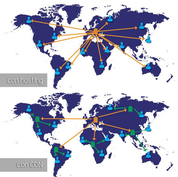 Funcionamiento de un hosting solo vs hosting con CDN