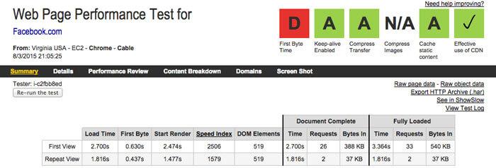 Web Page Test nos ofrece un resumen completísimo del proceso de carga