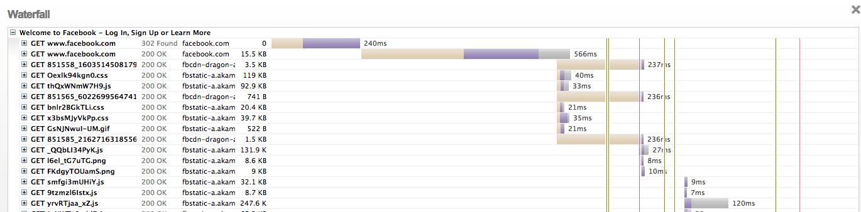 Gtmetrix representa el Timeline del proceso de carga en forma de cascada