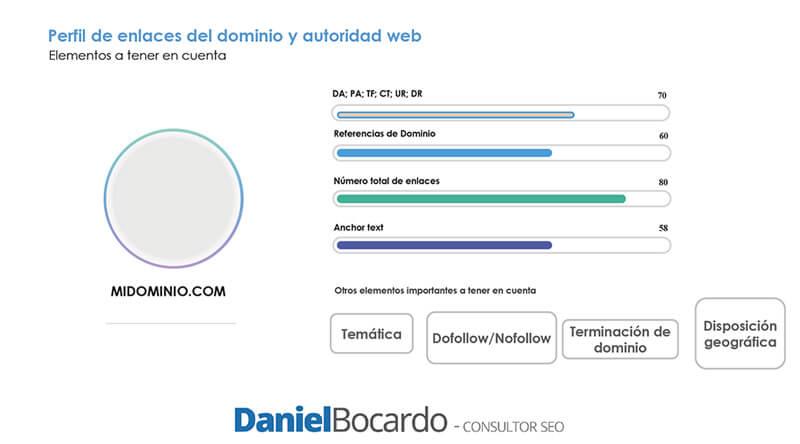 Perfil de enlaces y autoridad web - Cómo hacer link building profesional