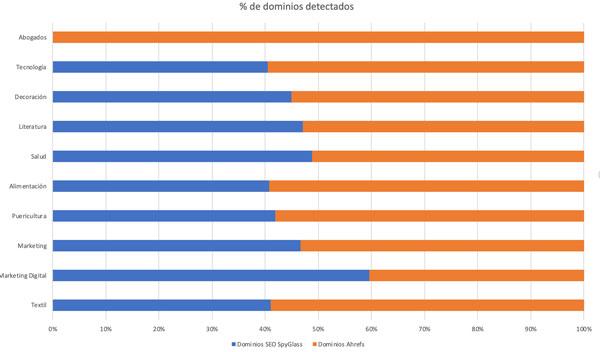 Comparación porcentual de dominios enlazantes que detectan Ahrefs y SEO SpyGlass