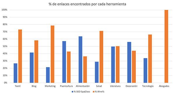 Comparativa porcentual de enlaces detectados por SEO SpyGlass y Ahrefs para 10 dominios de sectores distintos